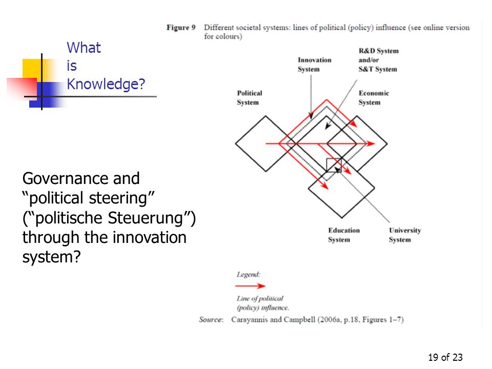 19 of 23 What is Knowledge.