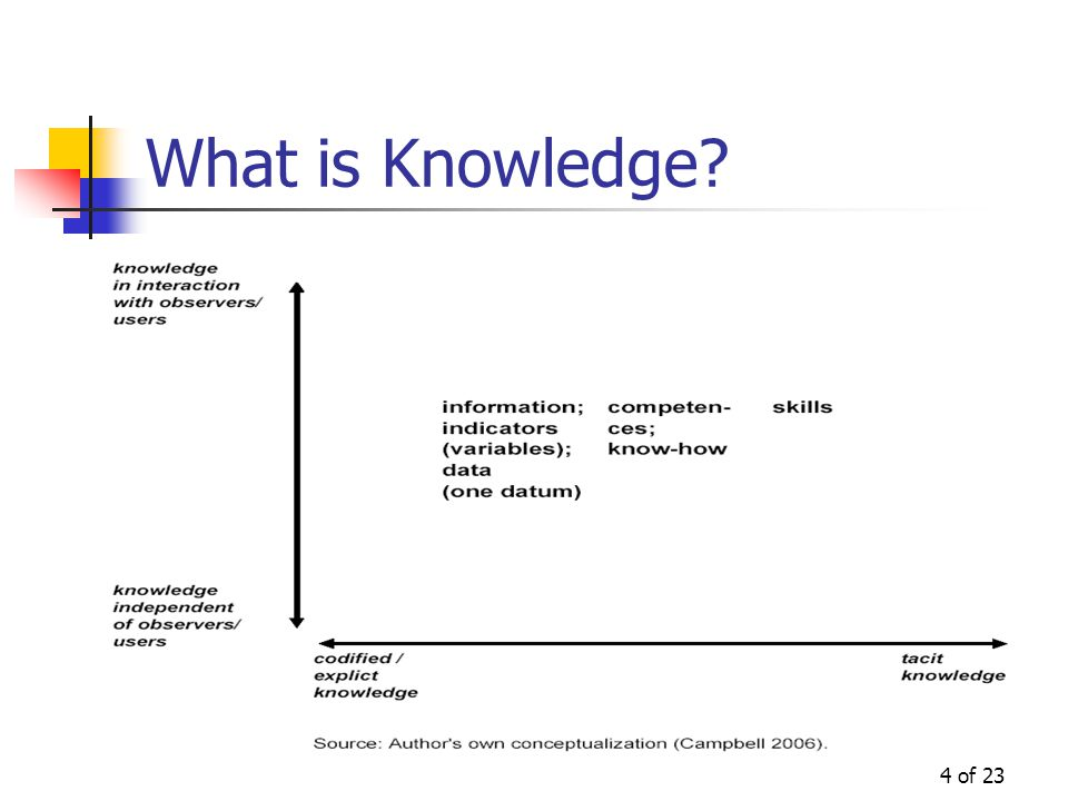 4 of 23 What is Knowledge