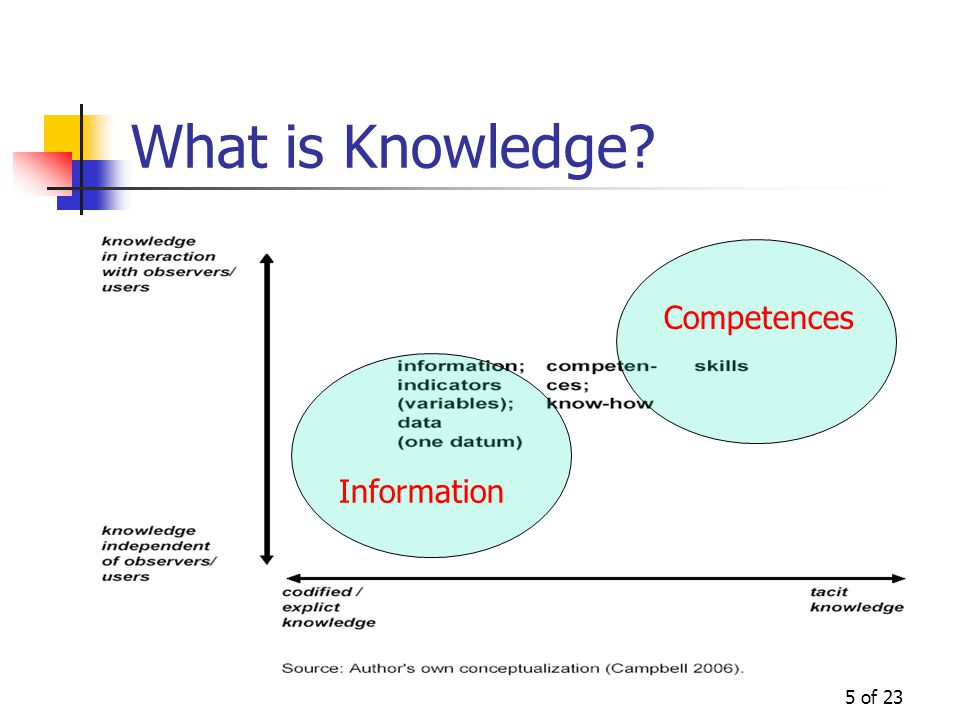 5 of 23 What is Knowledge? Information Competences