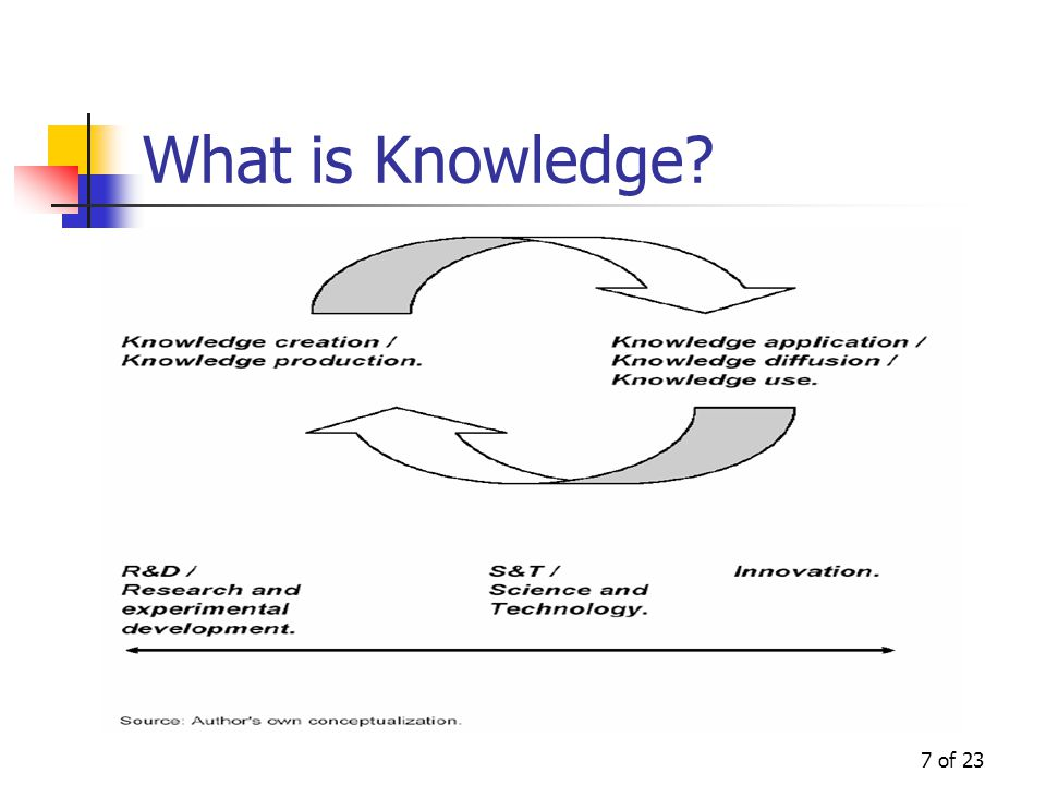 7 of 23 What is Knowledge