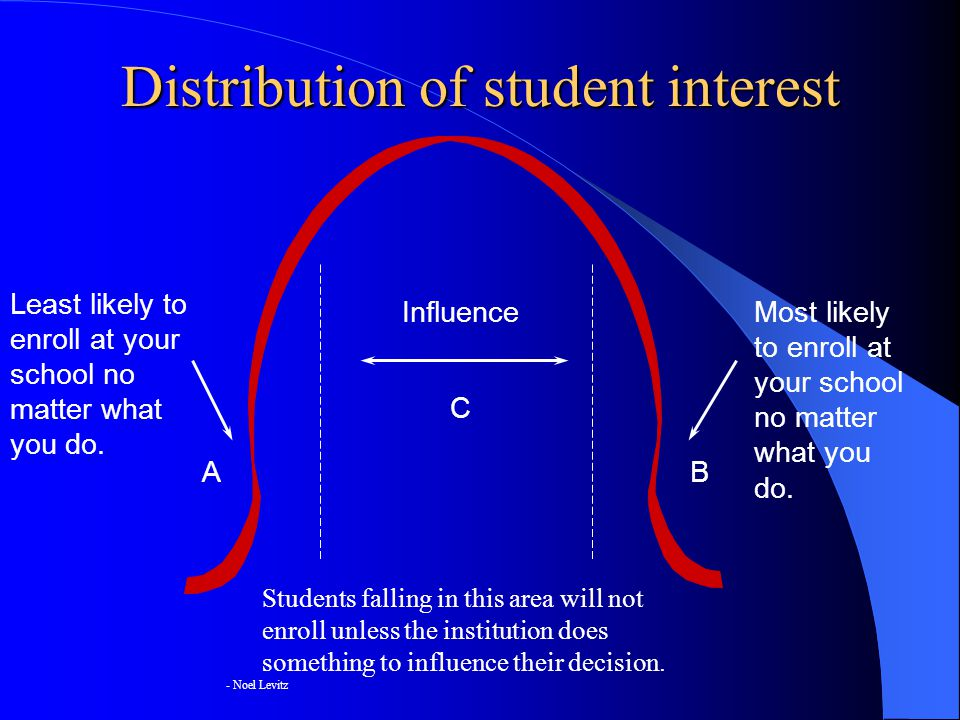 Students falling in this area will not enroll unless the institution does something to influence their decision.