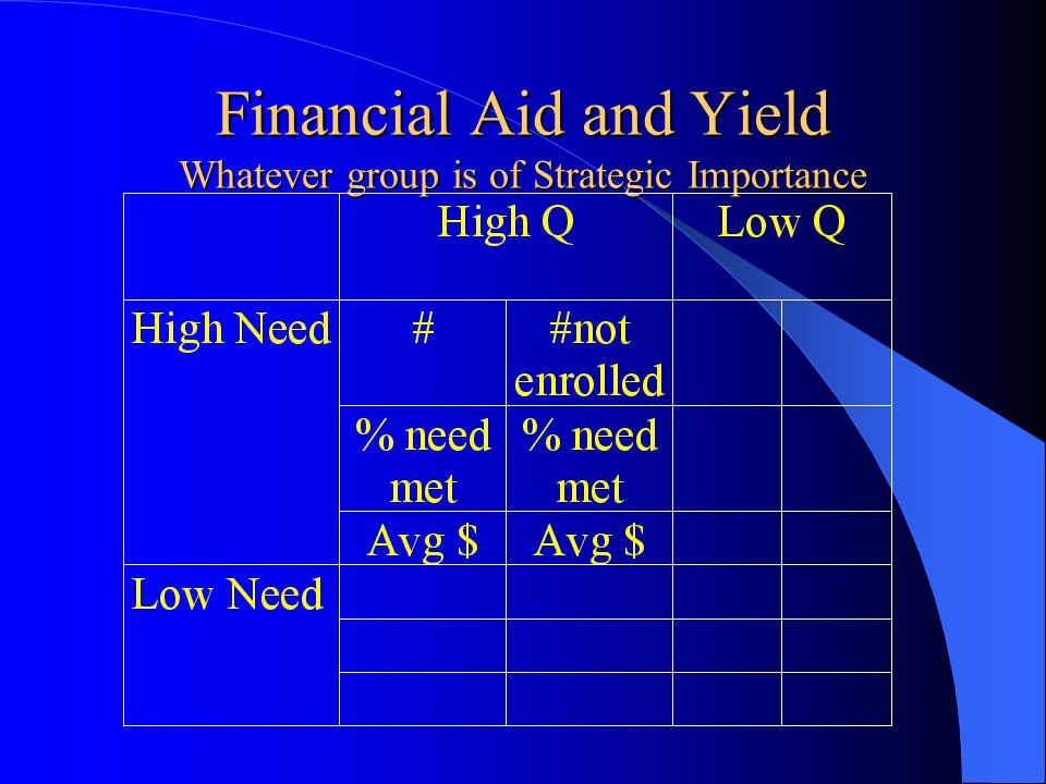 Financial Aid and Yield Whatever group is of Strategic Importance