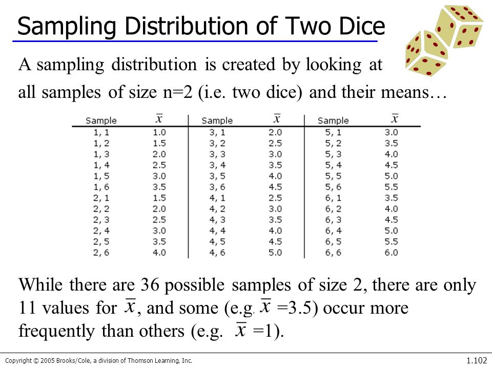 Copyright © 2005 Brooks/Cole, a division of Thomson Learning, Inc. 1.102 Sampling Distribution of Two Dice A sampling distribution is created by looki