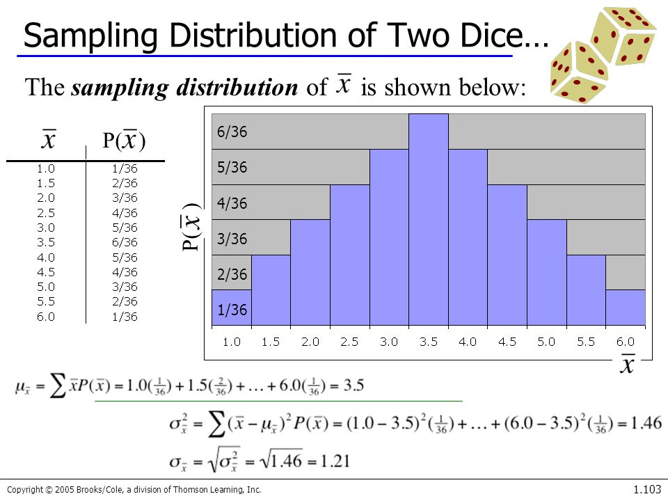 Copyright © 2005 Brooks/Cole, a division of Thomson Learning, Inc. 1.103 Sampling Distribution of Two Dice… The sampling distribution of is shown belo