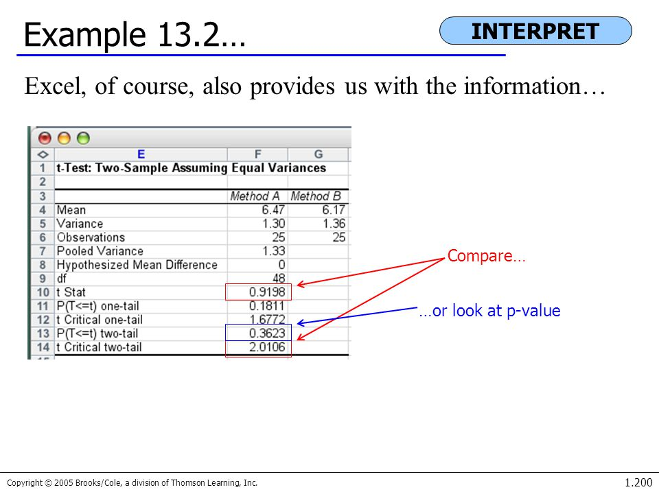 Copyright © 2005 Brooks/Cole, a division of Thomson Learning, Inc. 1.200 Example 13.2… Excel, of course, also provides us with the information… INTERP