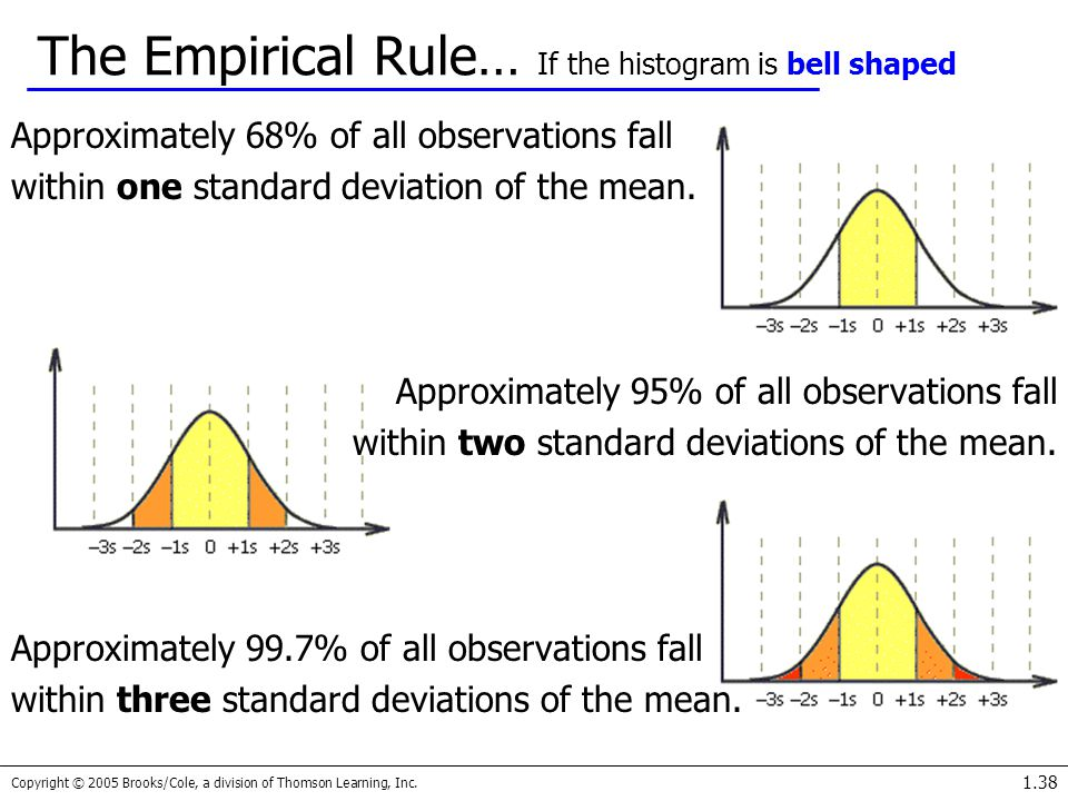 Copyright © 2005 Brooks/Cole, a division of Thomson Learning, Inc. 1.38 The Empirical Rule… If the histogram is bell shaped Approximately 68% of all o