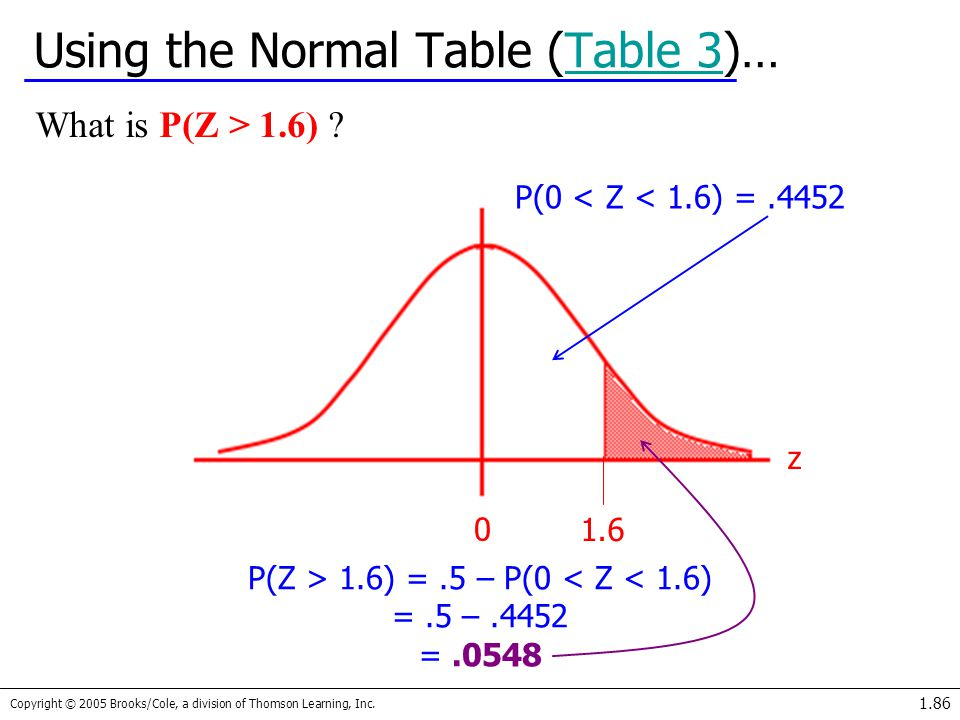Copyright © 2005 Brooks/Cole, a division of Thomson Learning, Inc. 1.86 Using the Normal Table (Table 3)…Table 3 What is P(Z > 1.6) ? 0 1.6 P(0 < Z <