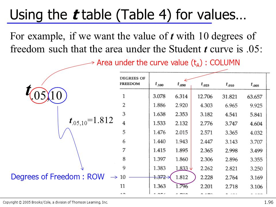 Copyright © 2005 Brooks/Cole, a division of Thomson Learning, Inc. 1.96 Using the t table (Table 4) for values… For example, if we want the value of t