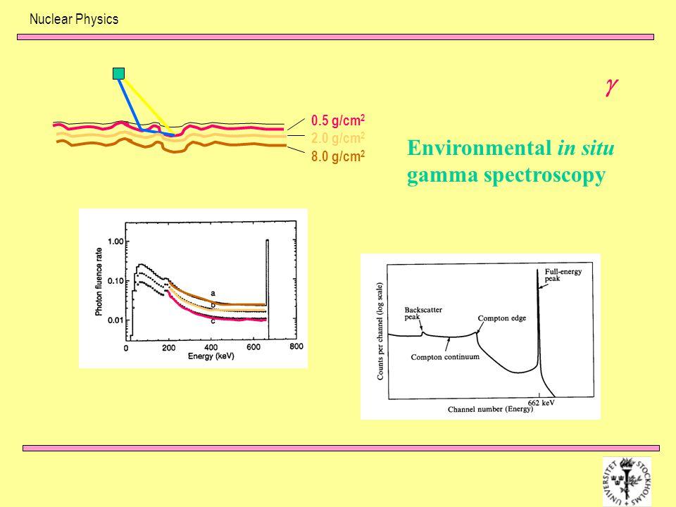 Nuclear Physics 0.5 g/cm 2 2.0 g/cm 2 8.0 g/cm 2  Environmental in situ gamma spectroscopy