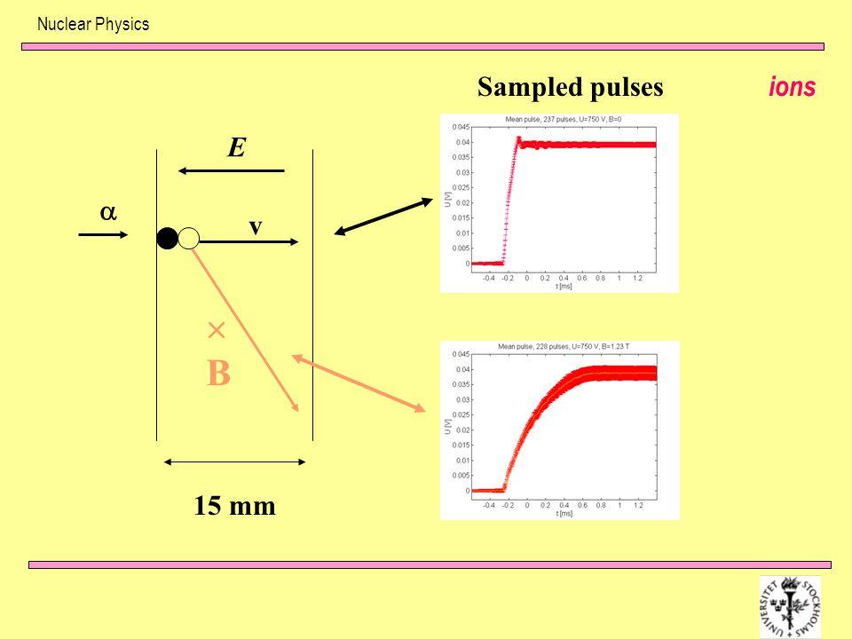 Nuclear Physics ions  E v BB 15 mm Sampled pulses