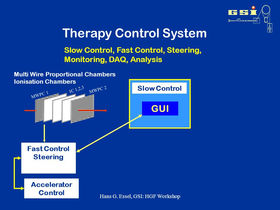 Hans G. Essel, GSI: HGF Workshop Therapy Control System Fast Control Steering MWPC 1 MWPC 2 IC 1,2,3 Multi Wire Proportional Chambers Ionisation Chamb
