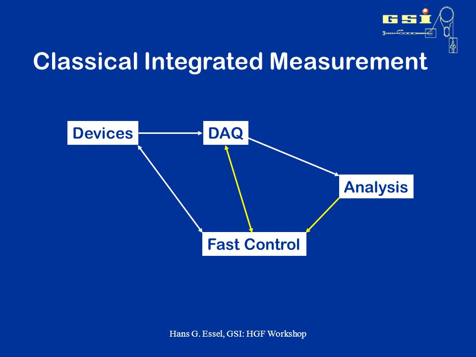 Hans G. Essel, GSI: HGF Workshop Classical Integrated Measurement DevicesDAQ Fast Control Analysis