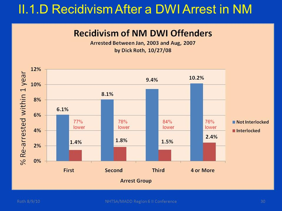 30Roth 8/9/10NHTSA/MADD Region 6 II Conference II.1.D Recidivism After a DWI Arrest in NM 77% lower 78% lower 84% lower 76% lower