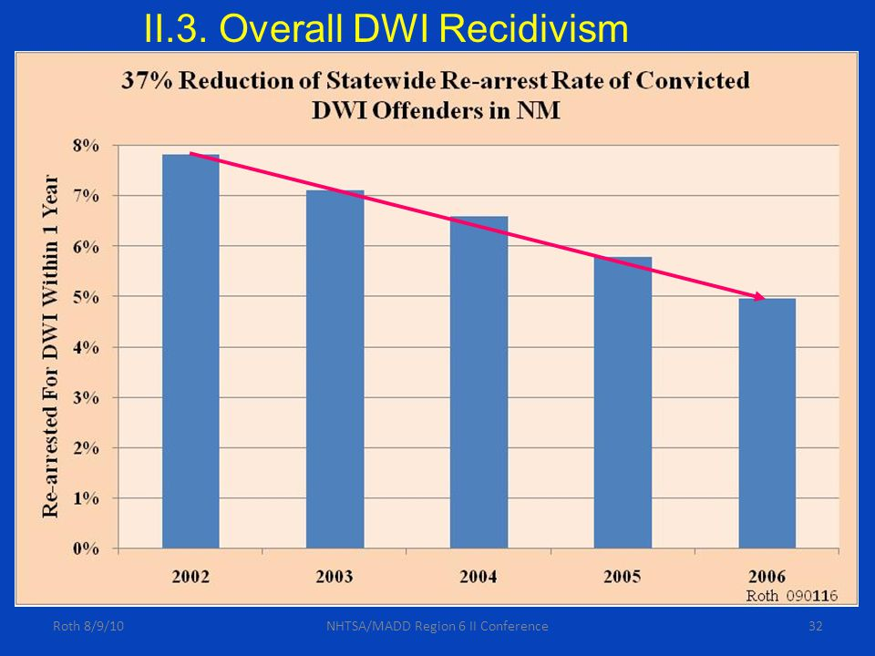 32Roth 8/9/10NHTSA/MADD Region 6 II Conference II.3. Overall DWI Recidivism
