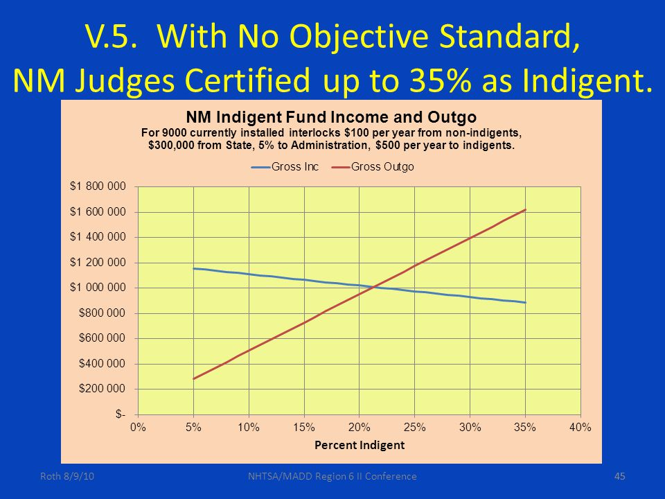 45 V.5. With No Objective Standard, NM Judges Certified up to 35% as Indigent.
