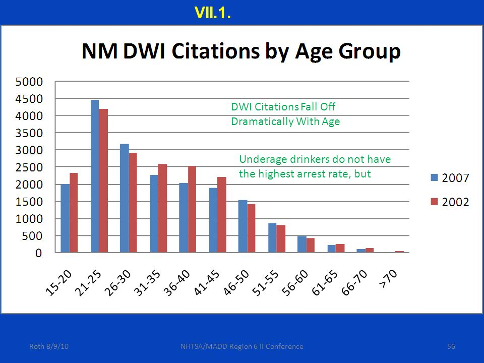 56Roth 8/9/10NHTSA/MADD Region 6 II Conference DWI Citations Fall Off Dramatically With Age Underage drinkers do not have the highest arrest rate, but VII.1.