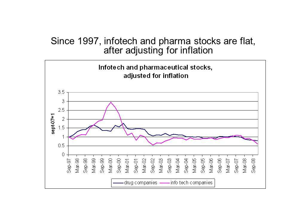 Since 1997, infotech and pharma stocks are flat, after adjusting for inflation