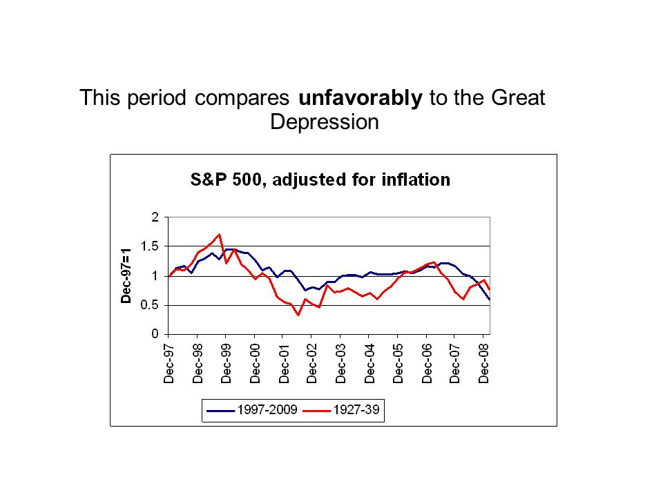 This period compares unfavorably to the Great Depression