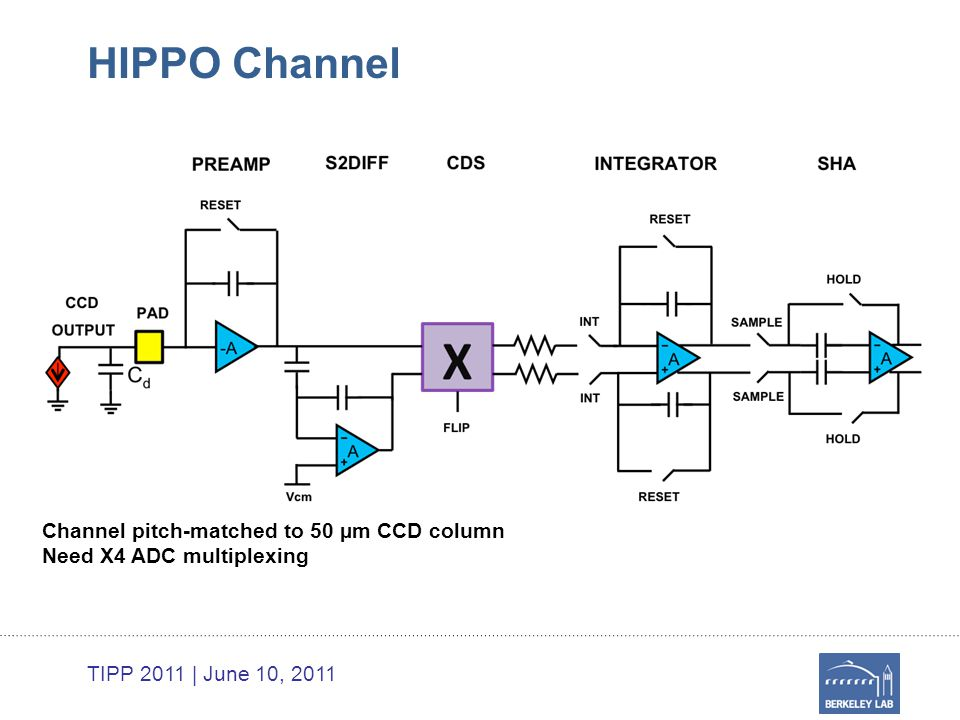 TIPP 2011 | June 10, 2011 HIPPO Channel Channel pitch-matched to 50 µm CCD column Need X4 ADC multiplexing