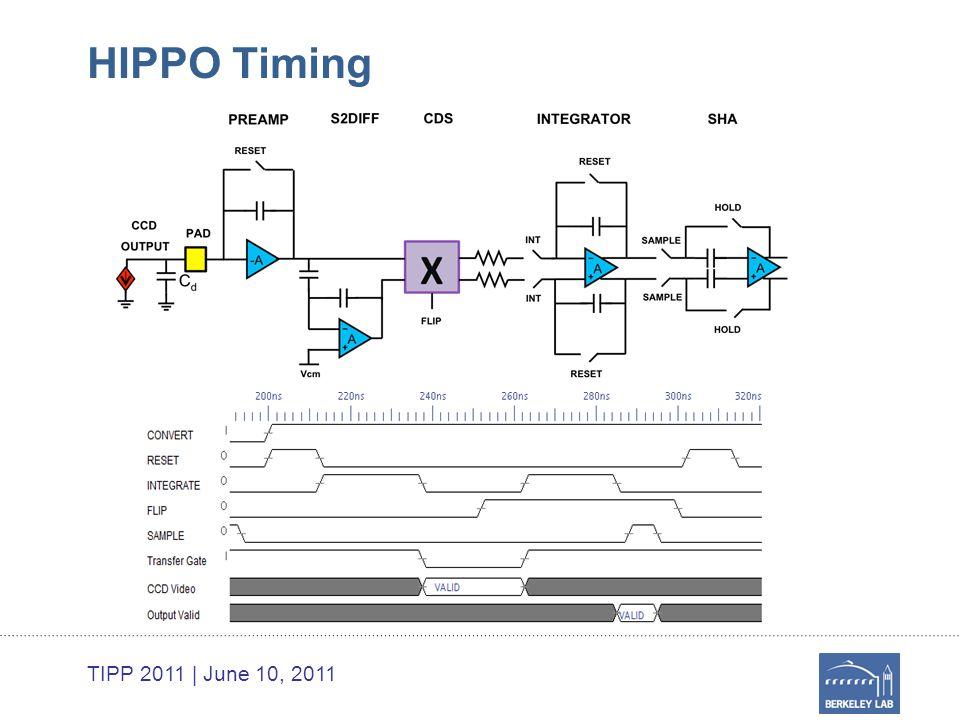 TIPP 2011 | June 10, 2011 HIPPO Timing
