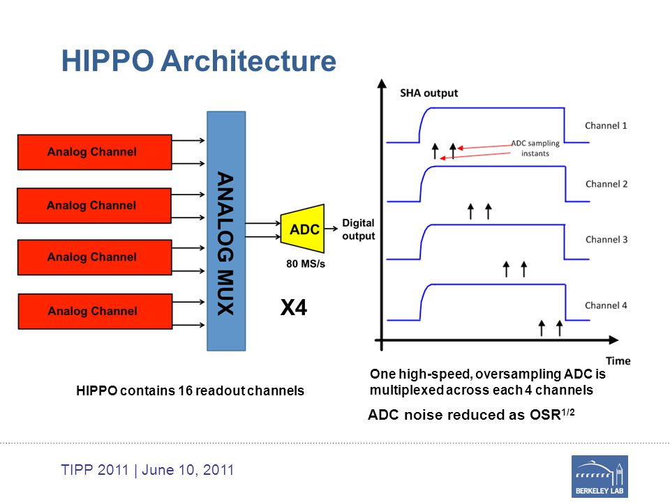 TIPP 2011 | June 10, 2011 HIPPO Architecture X4 One high-speed, oversampling ADC is multiplexed across each 4 channels ADC noise reduced as OSR 1/2 HIPPO contains 16 readout channels