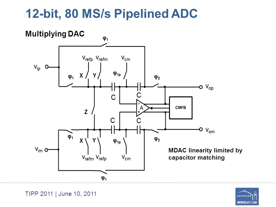 TIPP 2011 | June 10, 2011 12-bit, 80 MS/s Pipelined ADC Multiplying DAC MDAC linearity limited by capacitor matching