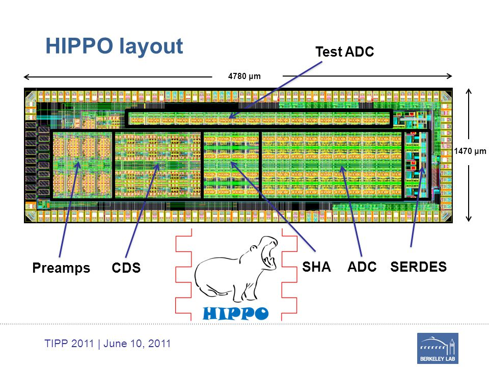 TIPP 2011 | June 10, 2011 HIPPO layout ADC CDSPreamps SHASERDES 4780 μm 1470 μm Test ADC