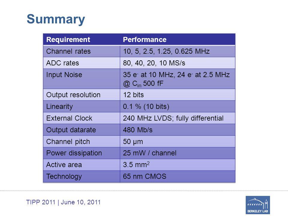 TIPP 2011 | June 10, 2011 Summary