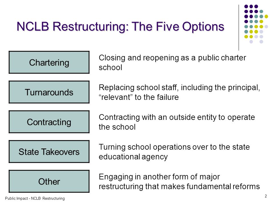 Public Impact - NCLB Restructuring 13 How-to-Lessons Across the Options, continued Creating the right environment for leaders of restructuring schools Freedom to act on certain key issues Accountability Timeframes Support that helps without hijacking