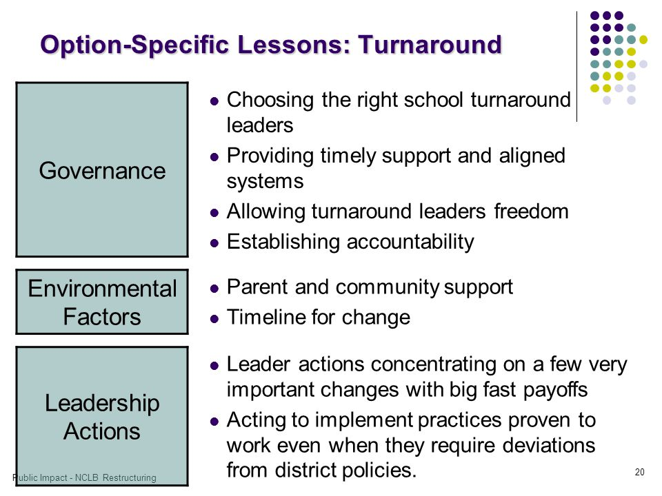 Public Impact - NCLB Restructuring 20 Option-Specific Lessons: Turnaround Governance Choosing the right school turnaround leaders Providing timely support and aligned systems Allowing turnaround leaders freedom Establishing accountability Environmental Factors Parent and community support Timeline for change Leadership Actions Leader actions concentrating on a few very important changes with big fast payoffs Acting to implement practices proven to work even when they require deviations from district policies.