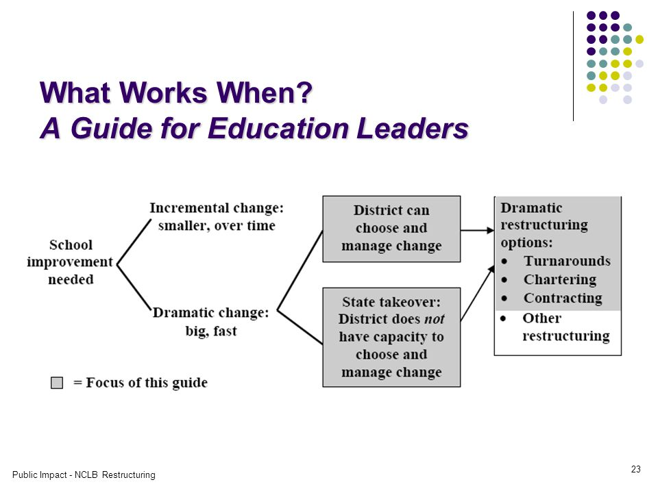 Public Impact - NCLB Restructuring 23 What Works When A Guide for Education Leaders