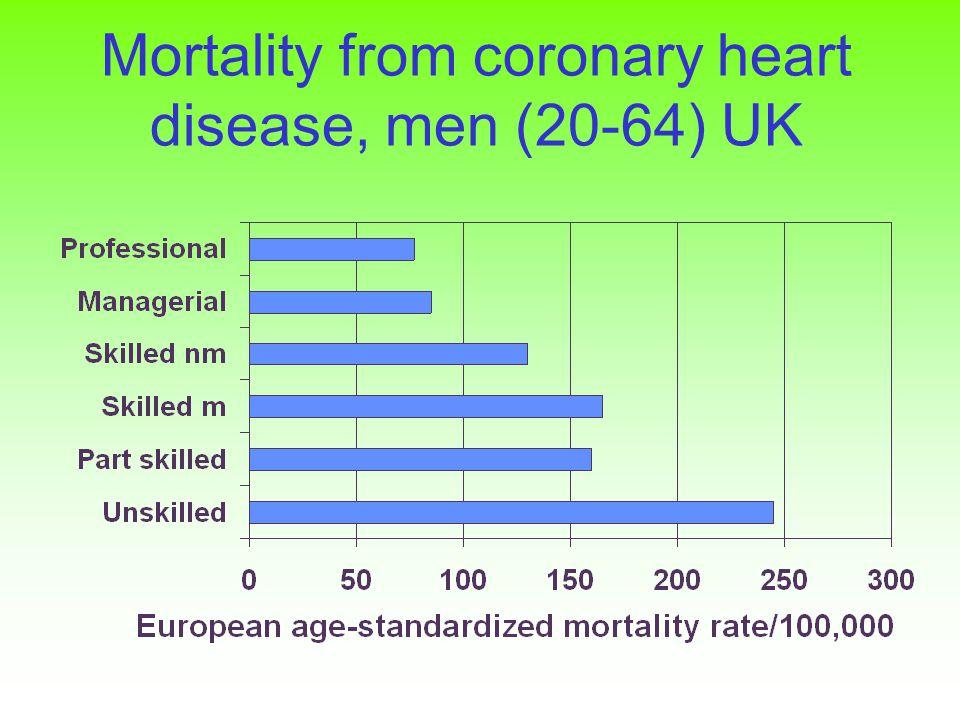 Mortality from coronary heart disease, men (20-64) UK