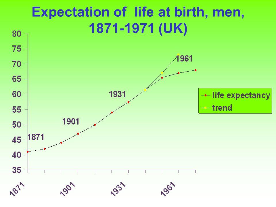 Expectation of life at birth, men, 1871-1971 (UK)