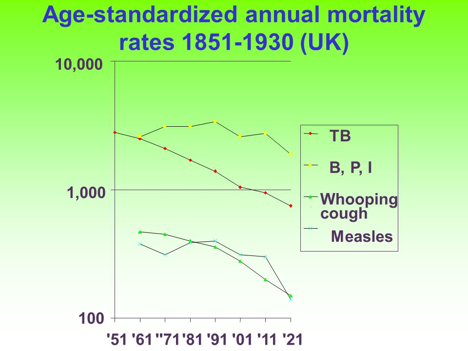 Age-standardized annual mortality rates 1851-1930 (UK) 100 1,000 10,000 51 61 71 81 91 01 11 21 TB B, P, I Whooping cough Measles