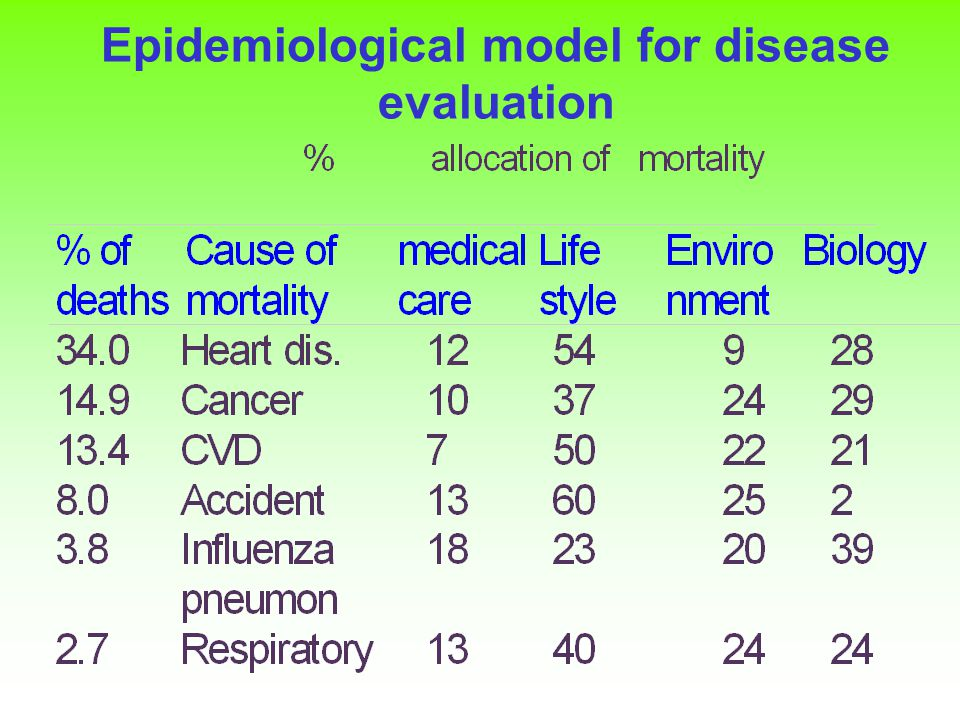 3.What does this tell us about important influences on mortality.