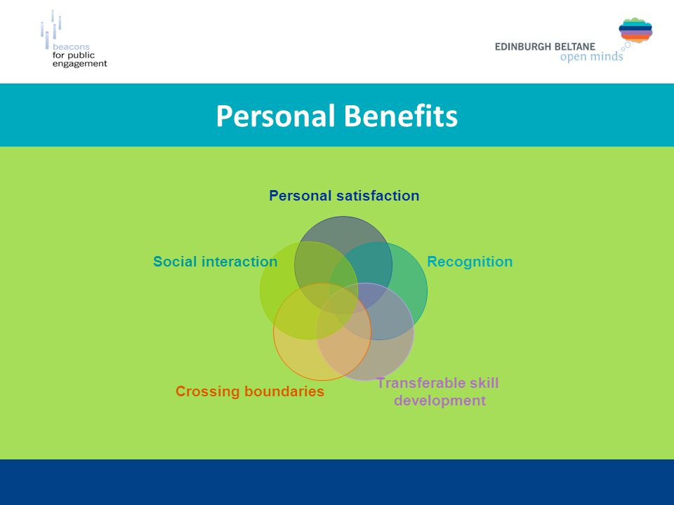 Personal Benefits Personal satisfaction Recognition Transferable skill development Crossing boundaries Social interaction