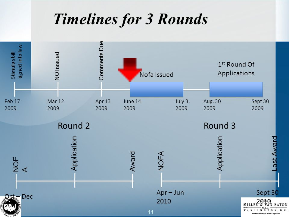 11 Timelines for 3 Rounds Stimulus bill signed into law NOI issued Comments Due Nofa Issued 1 st Round Of Applications NOF A Award Application Feb 17 2009 Mar 12 2009 Apr 13 2009 June 14 2009 July 3, 2009 Aug.