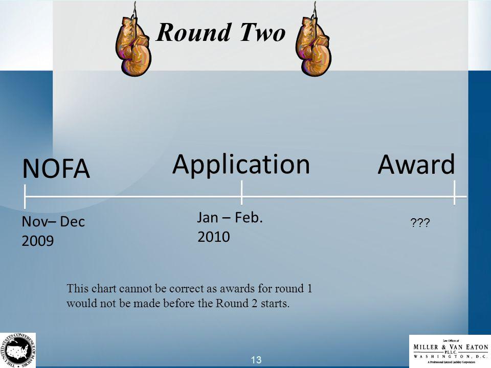 13 Round Two NOFA Application Award Nov– Dec 2009 Jan – Feb.