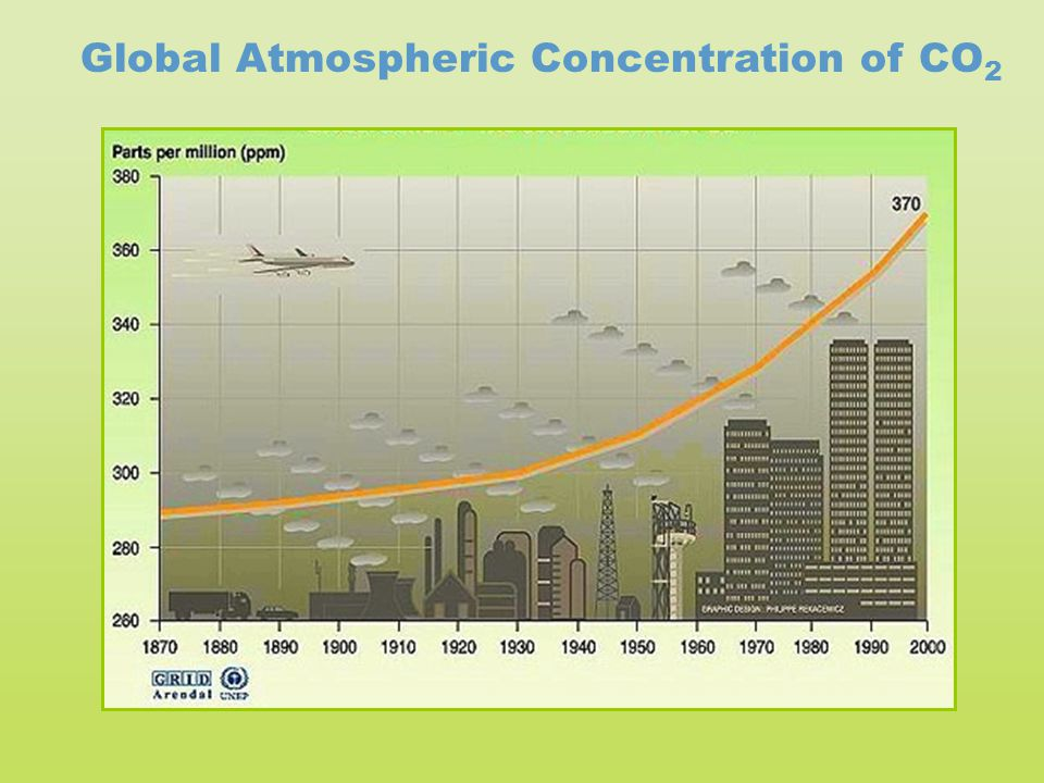 Global Atmospheric Concentration of CO 2