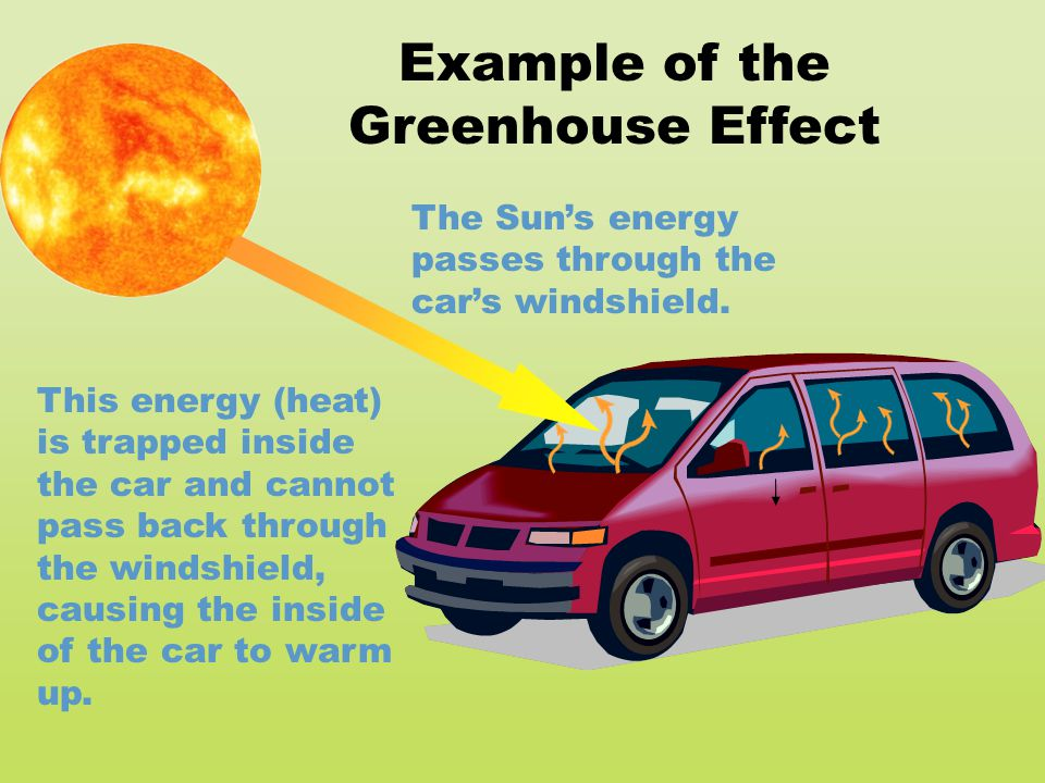 The Sun's energy passes through the car's windshield. This energy (heat) is trapped inside the car and cannot pass back through the windshield, causin