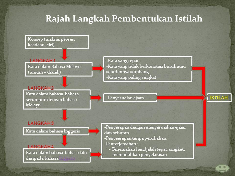 Rajah Langkah Pembentukan Istilah Konsep (makna, proses, keadaan, ciri) Kata dalam Bahasa Melayu (umum + dialek) Kata dalam bahasa-bahasa lain daripada bahasa Inggeris Kata dalam bahasa Inggeris Kata dalam bahasa-bahasa serumpun dengan bahasa Melayu -Kata yang tepat.