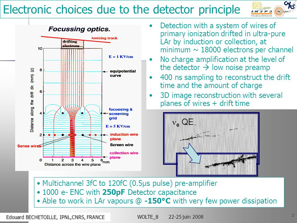 2 Edouard BECHETOILLE, IPNL,CNRS, FRANCE Edouard BECHETOILLE, IPNL,CNRS, FRANCE WOLTE_8 22-25 juin 2008 Electronic choices due to the detector principle Detection with a system of wires of primary ionization drifted in ultra-pure LAr by induction or collection, at minimum ~ 18000 electrons per channel No charge amplification at the level of the detector  low noise preamp 400 ns sampling to reconstruct the drift time and the amount of charge 3D image reconstruction with several planes of wires + drift time Multichannel 3fC to 120fC (0.5μs pulse) pre-amplifier 1000 e- ENC with 250pF Detector capacitance Able to work in LAr vapours @ -150°C with very few power dissipation e QE