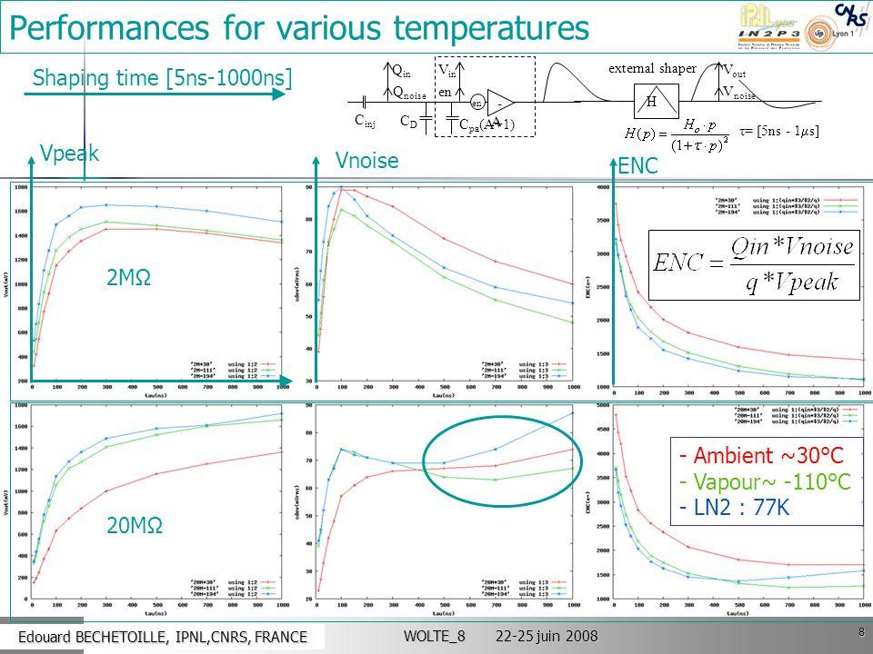 8 Edouard BECHETOILLE, IPNL,CNRS, FRANCE Edouard BECHETOILLE, IPNL,CNRS, FRANCE WOLTE_8 22-25 juin 2008 Performances for various temperatures Vpeak Vn