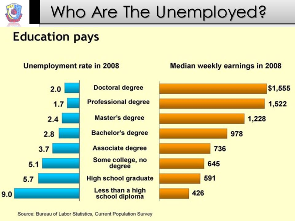 Who Are The Unemployed?