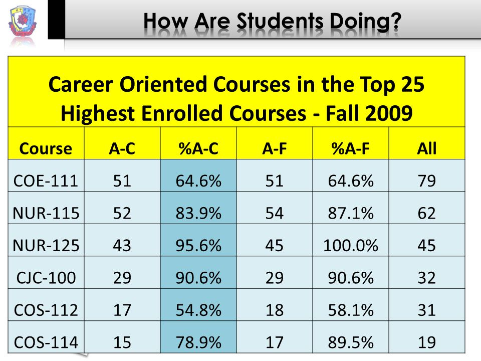 Career Oriented Courses in the Top 25 Highest Enrolled Courses - Fall 2009 CourseA-C%A-CA-F%A-FAll COE-1115164.6%5164.6%79 NUR-1155283.9%5487.1%62 NUR-1254395.6%45100.0%45 CJC-1002990.6%2990.6%32 COS-1121754.8%1858.1%31 COS-1141578.9%1789.5%19