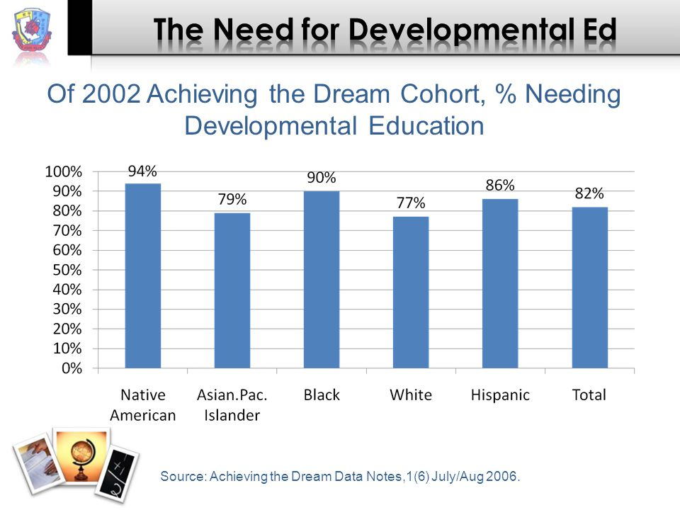Of 2002 Achieving the Dream Cohort, % Needing Developmental Education Source: Achieving the Dream Data Notes,1(6) July/Aug 2006.