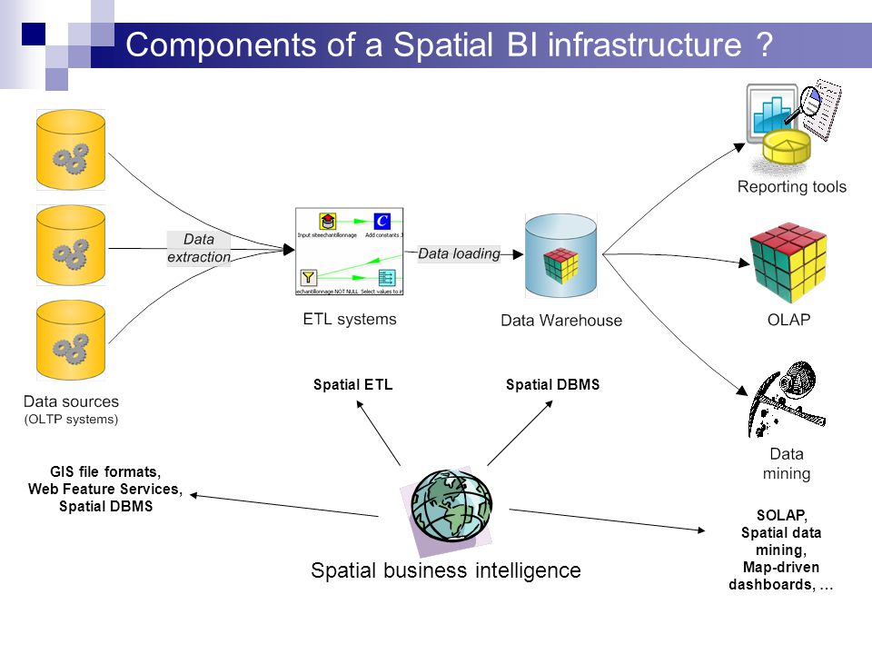 Components of a Spatial BI infrastructure .