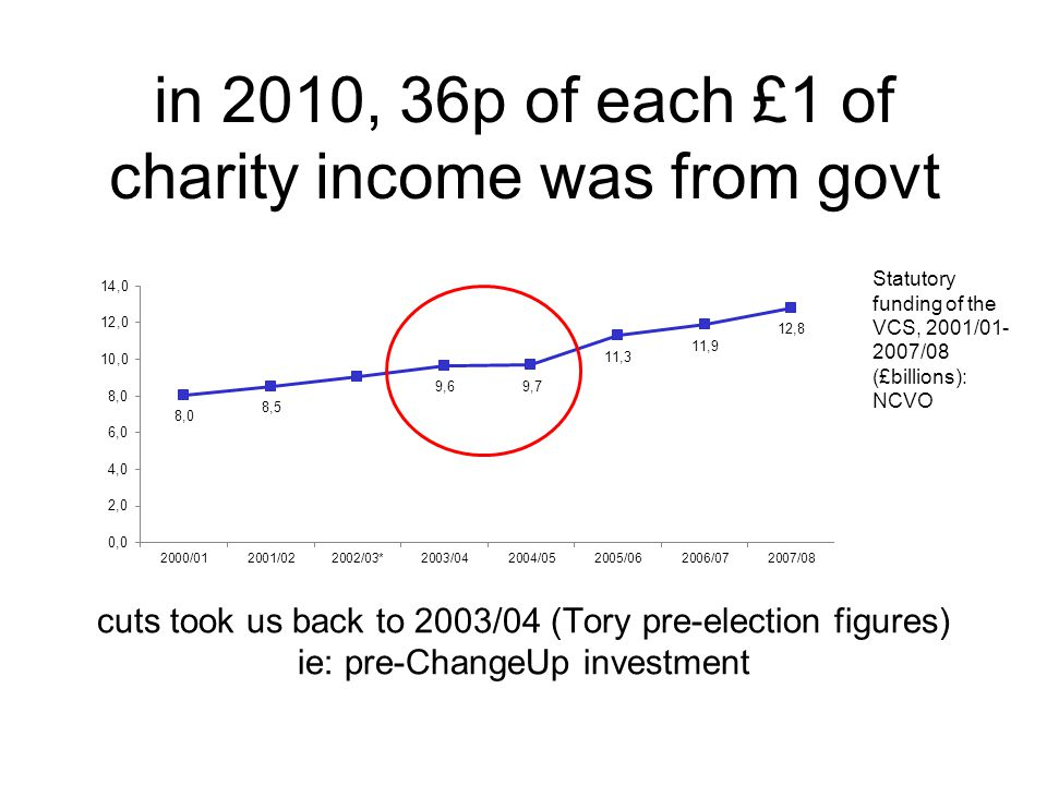 in 2010, 36p of each £1 of charity income was from govt cuts took us back to 2003/04 (Tory pre-election figures) ie: pre-ChangeUp investment Statutory funding of the VCS, 2001/ /08 (£billions): NCVO