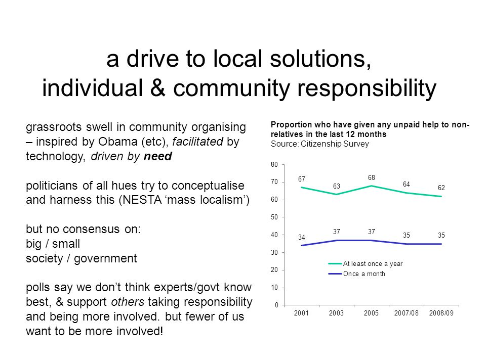 a drive to local solutions, individual & community responsibility grassroots swell in community organising – inspired by Obama (etc), facilitated by technology, driven by need politicians of all hues try to conceptualise and harness this (NESTA 'mass localism') but no consensus on: big / small society / government polls say we don't think experts/govt know best, & support others taking responsibility and being more involved.
