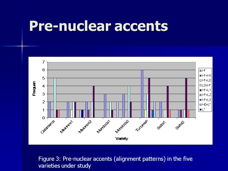 Pre-nuclear accents Figure 3: Pre-nuclear accents (alignment patterns) in the five varieties under study